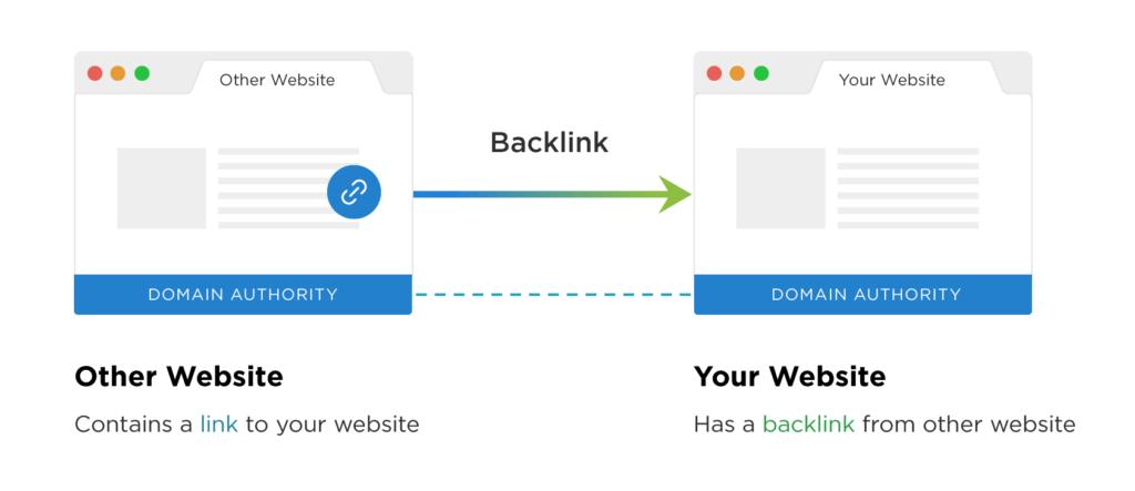 quality backlinks - Trainings.digital